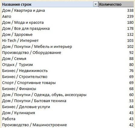 Спрос на ссылки в GGL.