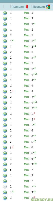 Позиции в гугле через 3 недели после начала эксперимента