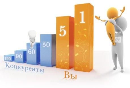 Создание сайта под ключ - выгодное решение для вашего бизнеса