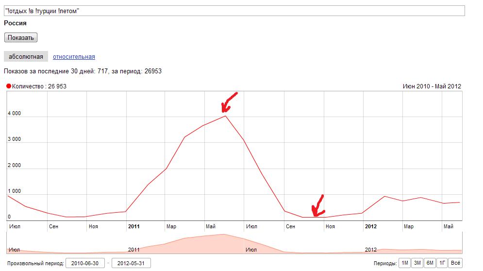 """Фото: Поисковый запрос: """"отдых в турции летом"""" - График частотности"""