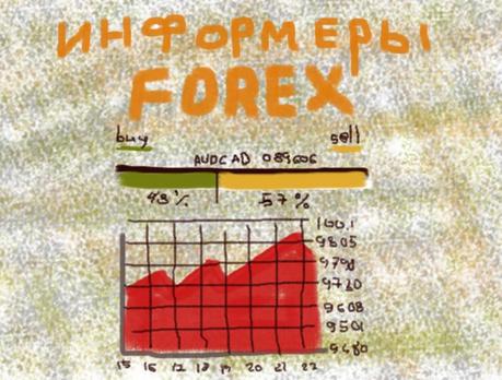 Фото: Информеры форекс - курсы валют