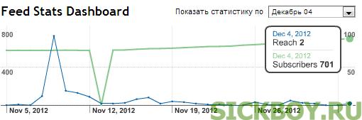 Фото: Количество подписчиков после включения плагина BoomSocial
