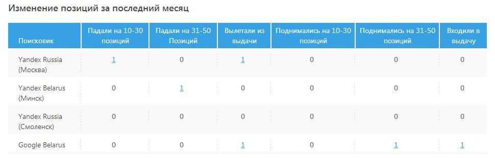Фото: Изменение позиций сайта по запросам за последний месяц